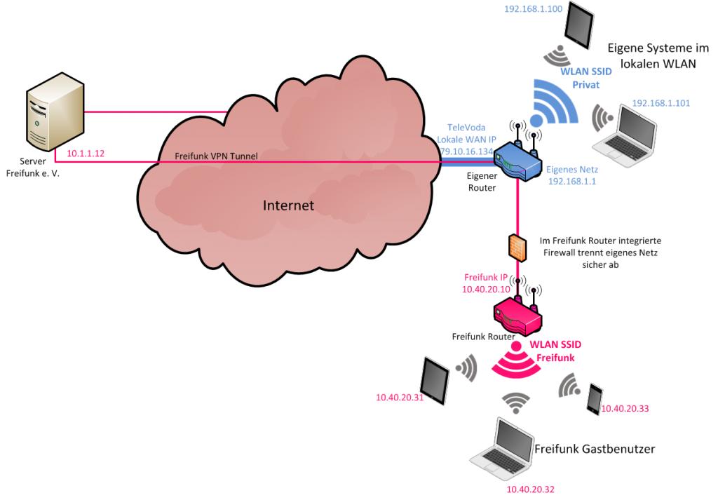 03-freiffunk-router-mit-gaesten2